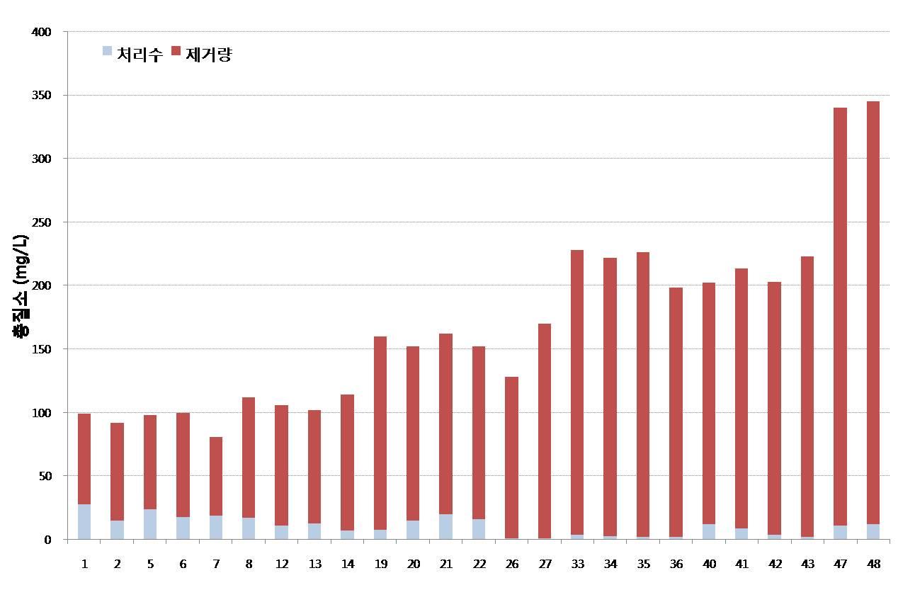 질소제거 그래프.jpg